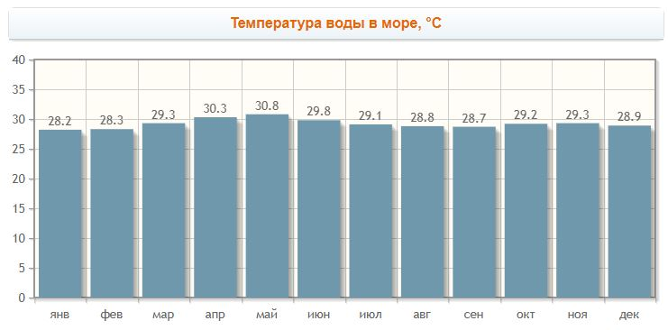 Температура воды на Фукуоке по месяцам